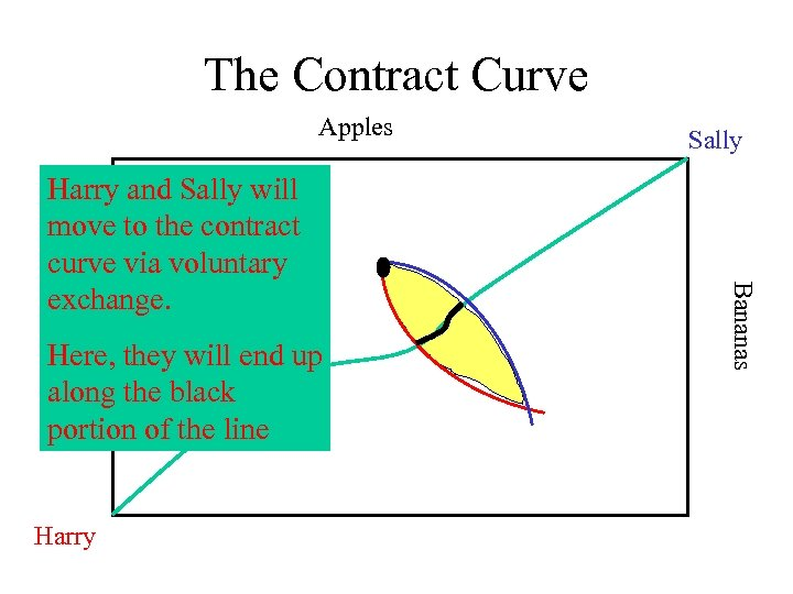 The Contract Curve Apples Here, they will end up along the black portion of
