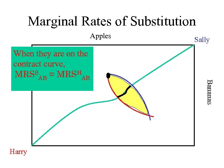 Marginal Rates of Substitution Apples Harry Bananas When they are on the contract curve,