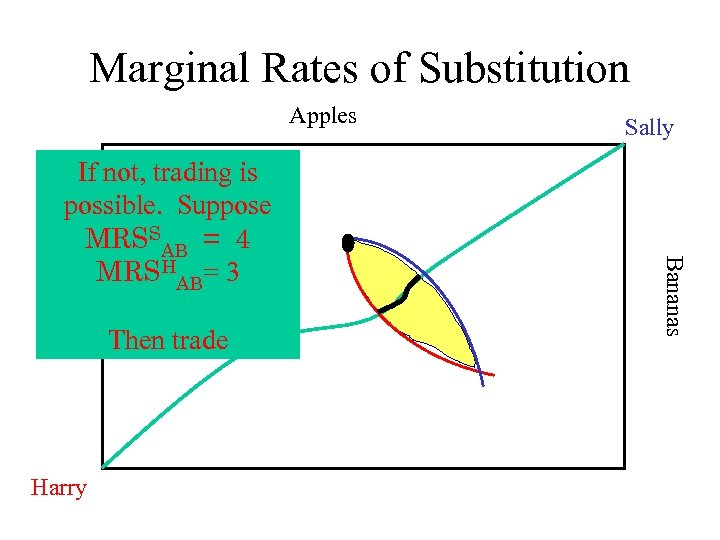 Marginal Rates of Substitution Apples Then trade Harry Bananas If not, trading is possible.
