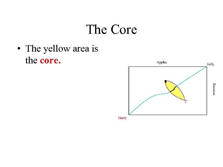 The Core • The yellow area is the core.