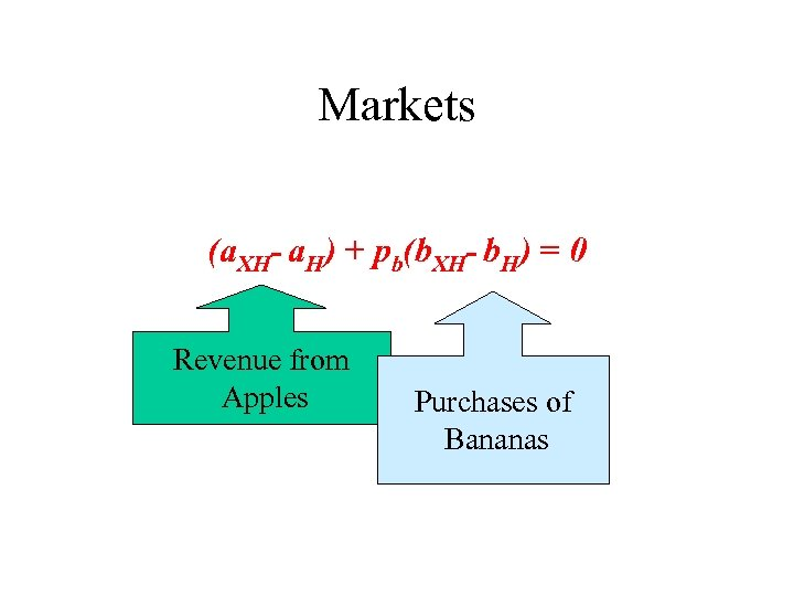Markets (a. XH- a. H) + pb(b. XH- b. H) = 0 Revenue from