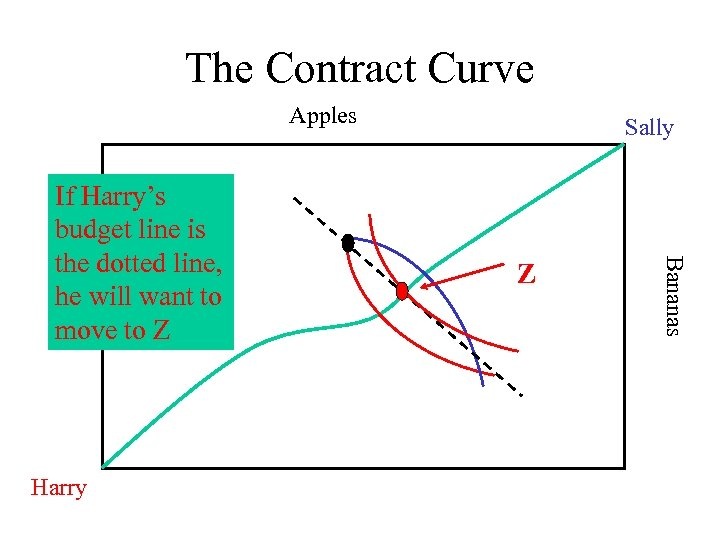 The Contract Curve Apples Harry Z Bananas If Harry's budget line is the dotted