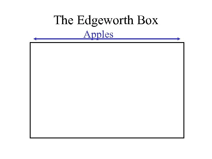 The Edgeworth Box Apples
