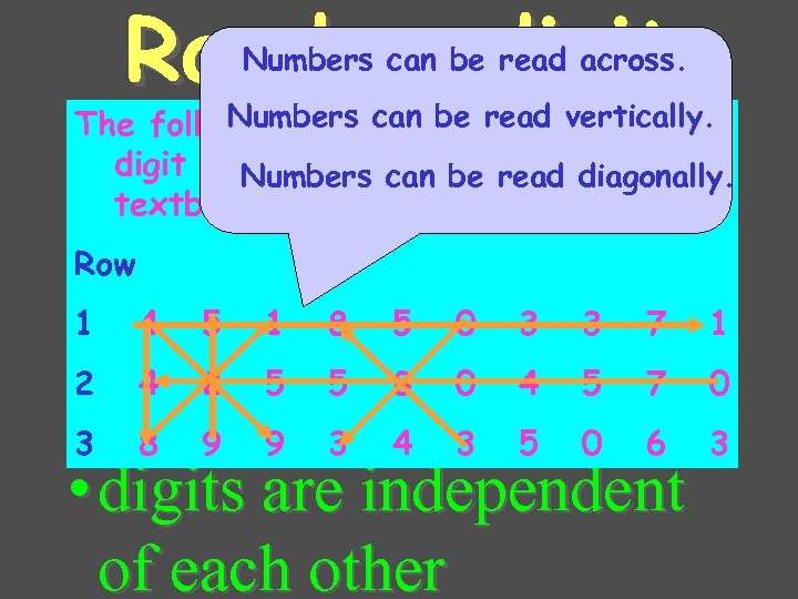 Random digit table Numbers can be read across. Numbers can be read vertically. The