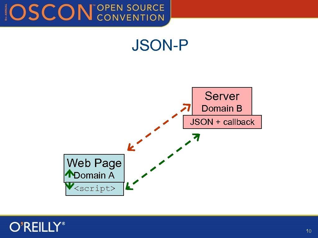 JSON-P Server Domain B JSON + callback Web Page Domain A <script> 10