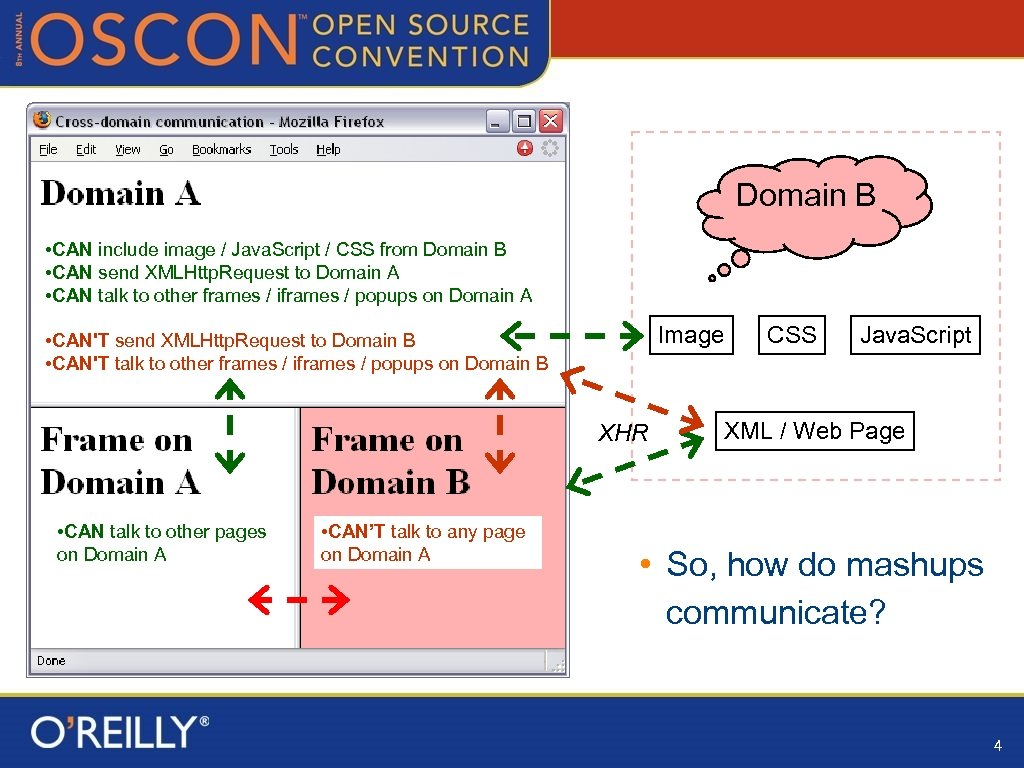 Domain B • CAN include image / Java. Script / CSS from Domain B