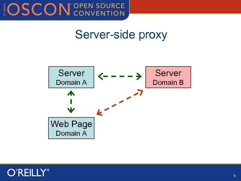 Server-side proxy Server Domain A Domain B Web Page Domain A 6