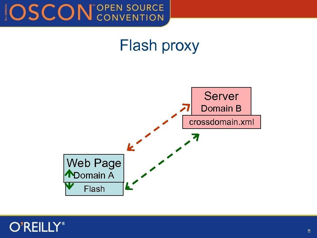 Flash proxy Server Domain B crossdomain. xml Web Page Domain A Flash 8