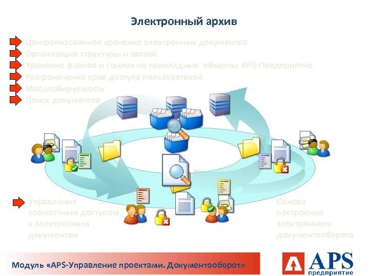 Электронный архив Централизованное хранение электронных документов Организация структуры и связей Хранение файлов и ссылок