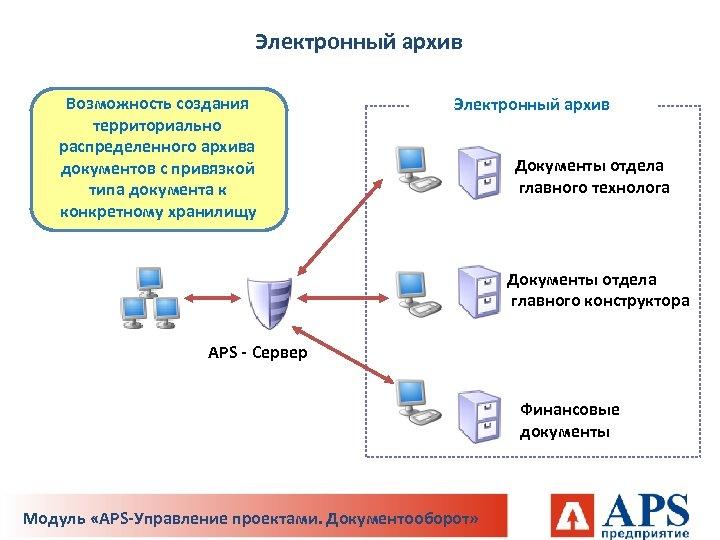 Электронный архив Возможность создания территориально распределенного архива документов с привязкой типа документа к конкретному