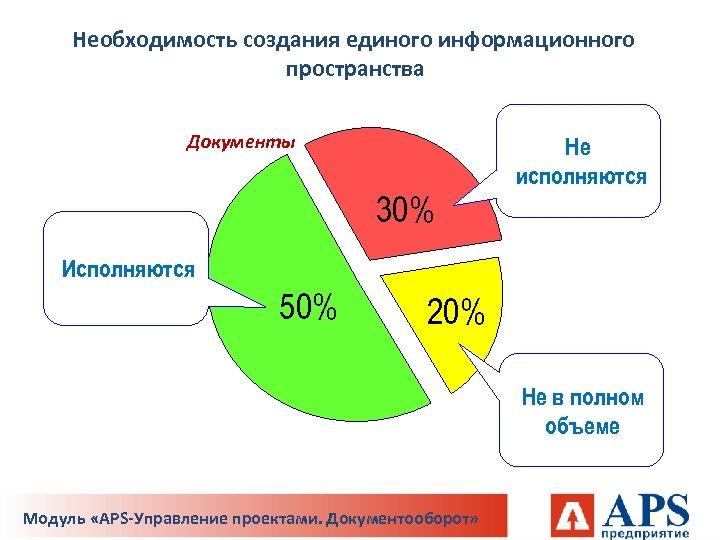 Необходимость создания единого информационного пространства Документы 30% Не исполняются Исполняются 50% 20% Не в