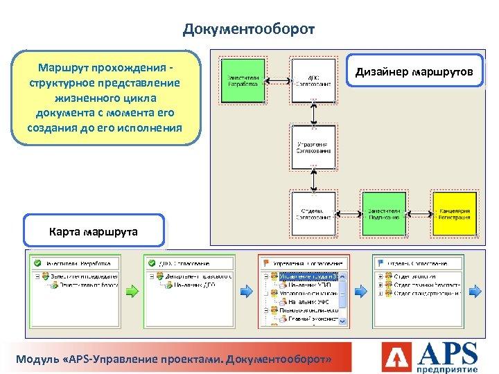Документооборот Маршрут прохождения структурное представление жизненного цикла документа с момента его создания до его
