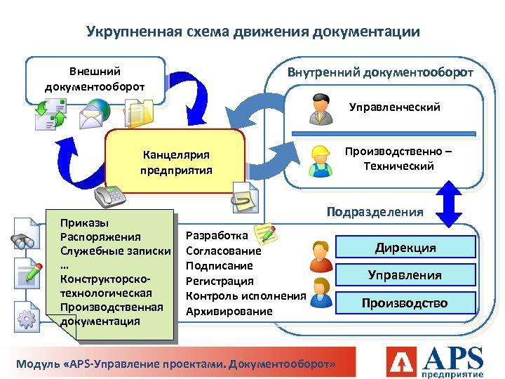 Укрупненная схема движения документации Внутренний документооборот Внешний документооборот Управленческий Производственно – Технический Канцелярия предприятия