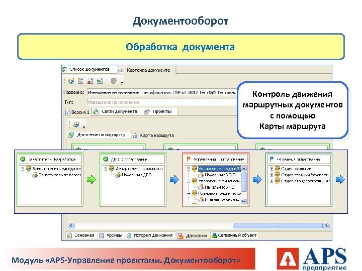 Документооборот Обработка документа Контроль движения маршрутных документов с помощью Карты маршрута Модуль «APS-Управление проектами.