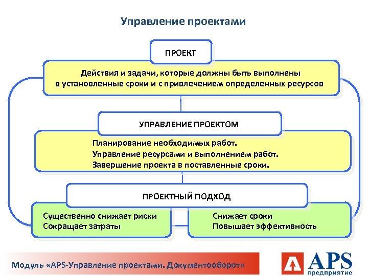 Управление проектами ПРОЕКТ Действия и задачи, которые должны быть выполнены в установленные сроки и