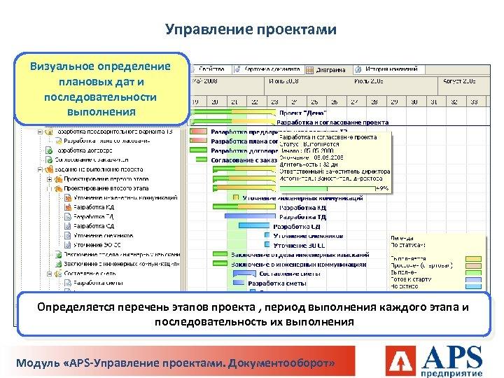 Управление проектами Визуальное определение плановых дат и последовательности выполнения Определяется перечень этапов проекта ,