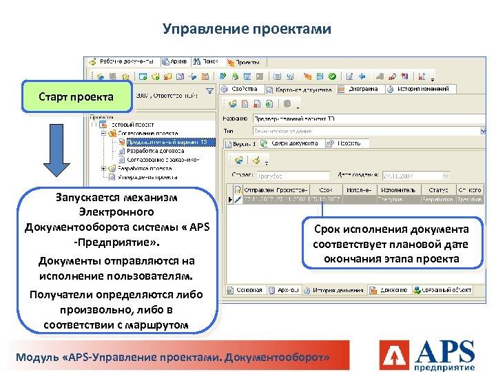 Управление проектами Старт проекта Запускается механизм Электронного Документооборота системы « APS -Предприятие» . Документы