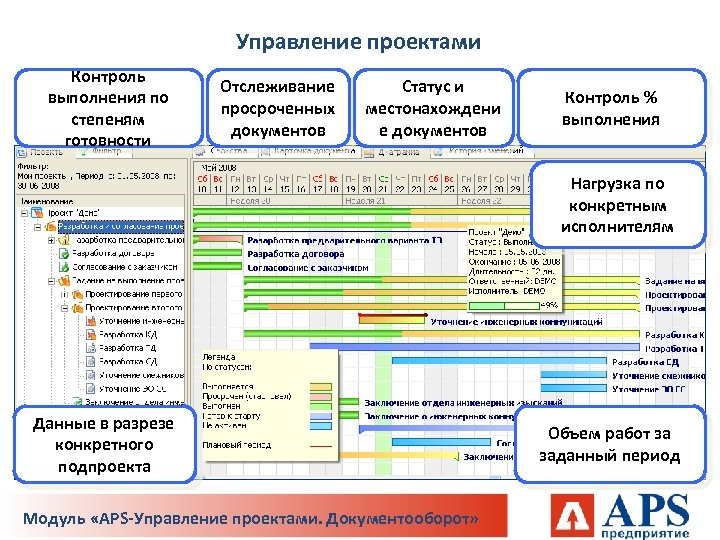 Управление проектами Контроль выполнения по степеням готовности Отслеживание просроченных документов Статус и местонахождени е