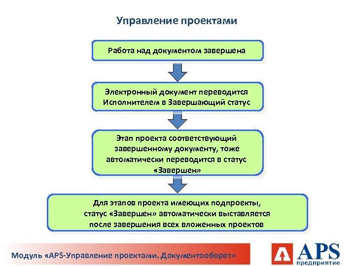 Управление проектами Работа над документом завершена Электронный документ переводится Исполнителем в Завершающий статус Этап