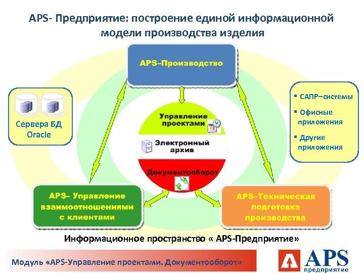 APS- Предприятие: построение единой информационной модели производства изделия § САПР–системы § Офисные приложения Сервера