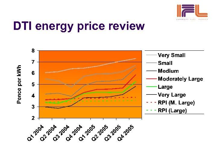 DTI energy price review
