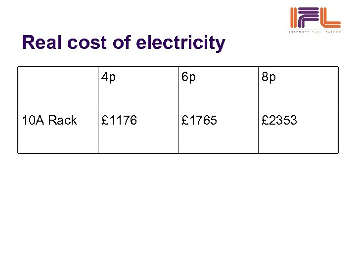 Real cost of electricity 4 p 10 A Rack 6 p 8 p £