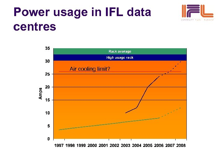 Power usage in IFL data centres Air cooling limit?