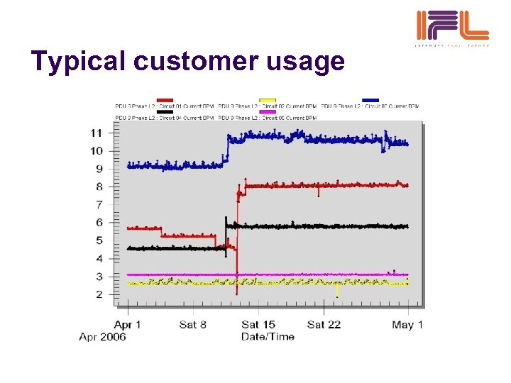Typical customer usage