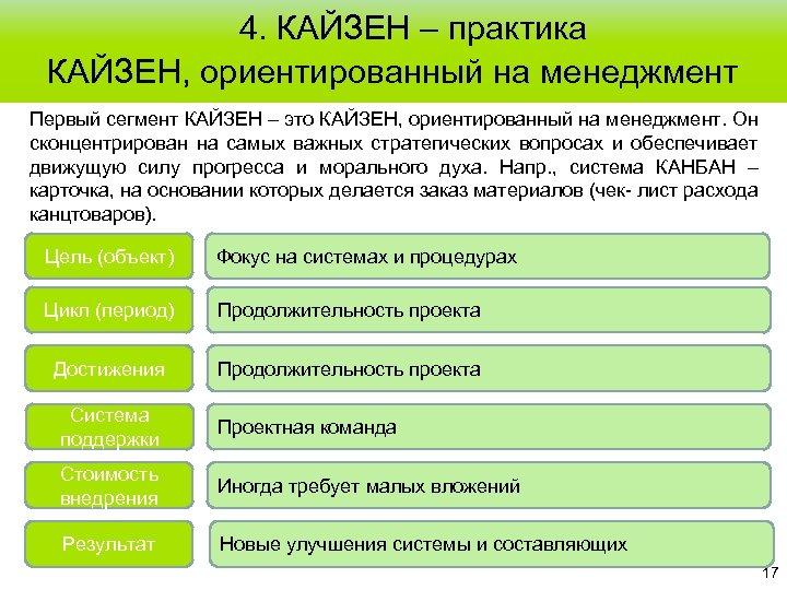 4. КАЙЗЕН – практика КАЙЗЕН, ориентированный на менеджмент Первый сегмент КАЙЗЕН – это