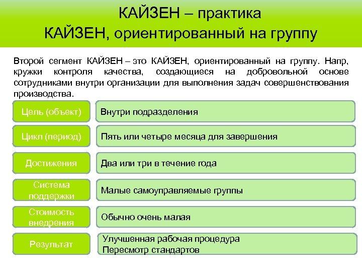 КАЙЗЕН – практика КАЙЗЕН, ориентированный на группу Второй сегмент КАЙЗЕН – это КАЙЗЕН,