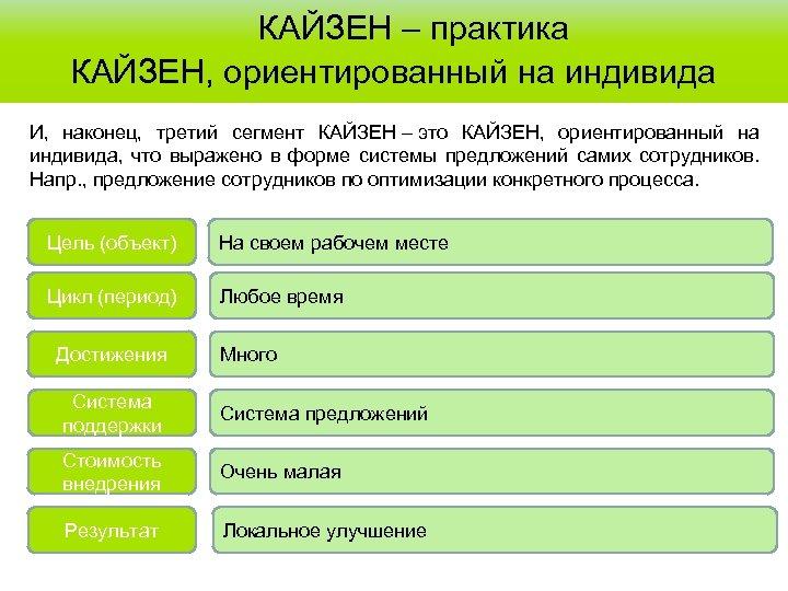 КАЙЗЕН – практика КАЙЗЕН, ориентированный на индивида И, наконец, третий сегмент КАЙЗЕН –