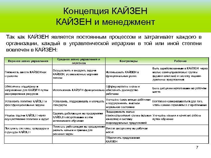 Концепция КАЙЗЕН и менеджмент Так как КАЙЗЕН является постоянным процессом и затрагивает каждого в