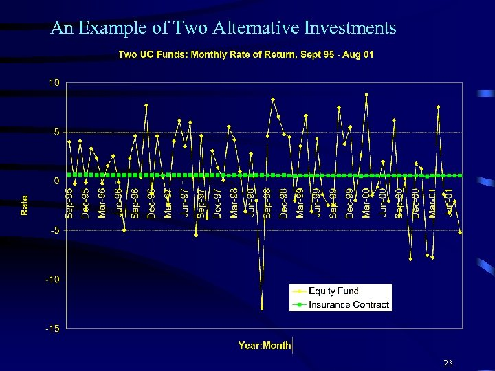 An Example of Two Alternative Investments 23