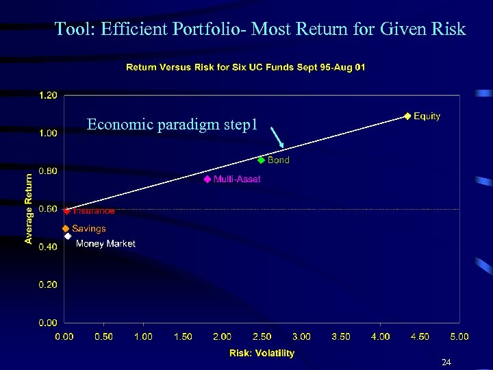 Tool: Efficient Portfolio- Most Return for Given Risk Economic paradigm step 1 24