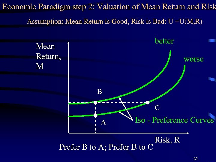 Economic Paradigm step 2: Valuation of Mean Return and Risk Assumption: Mean Return is