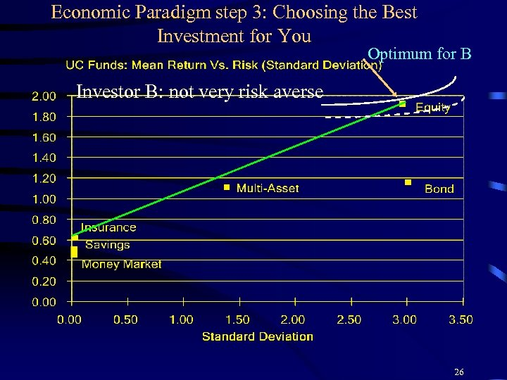 Economic Paradigm step 3: Choosing the Best Investment for You Optimum for B Investor