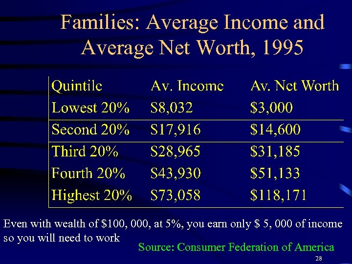 Families: Average Income and Average Net Worth, 1995 Even with wealth of $100, 000,