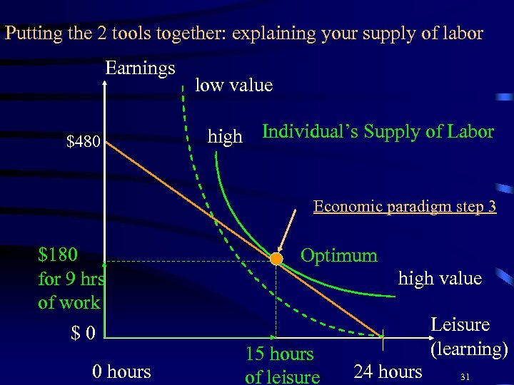 Putting the 2 tools together: explaining your supply of labor Earnings $480 low value