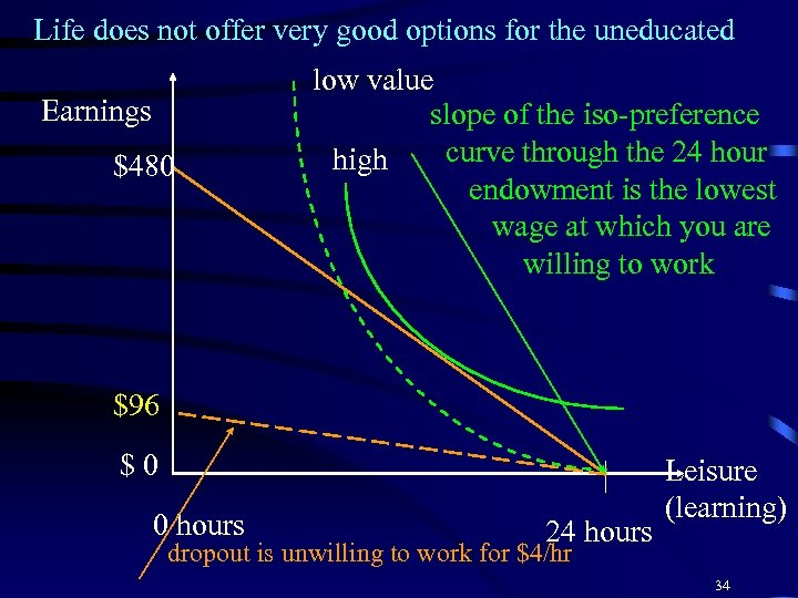 Life does not offer very good options for the uneducated Earnings $480 low value