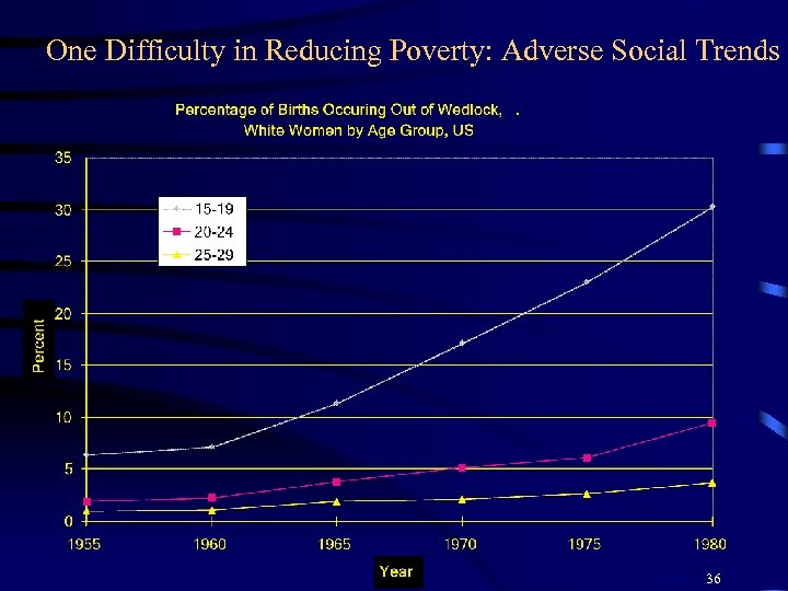 One Difficulty in Reducing Poverty: Adverse Social Trends 36