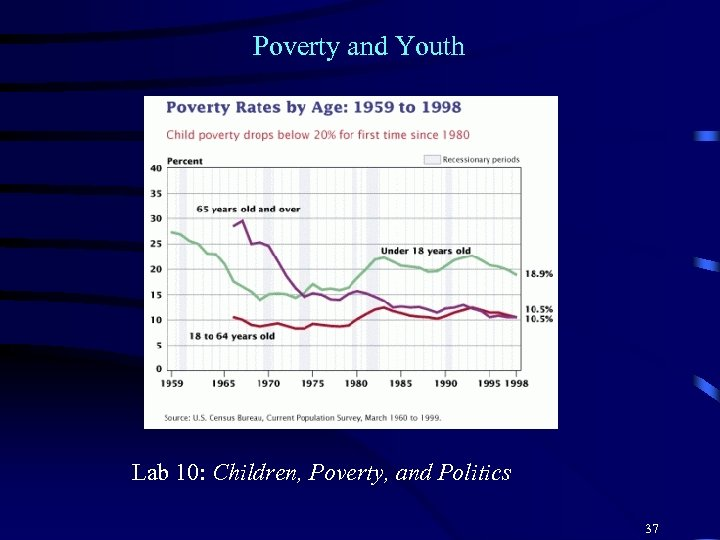 Poverty and Youth Lab 10: Children, Poverty, and Politics 37
