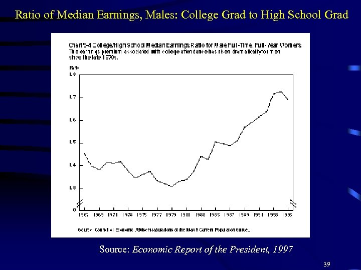 Ratio of Median Earnings, Males: College Grad to High School Grad Source: Economic Report