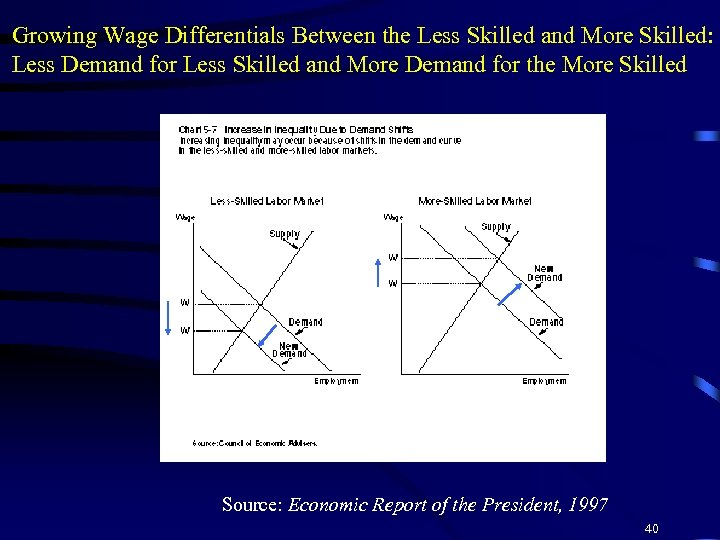 Growing Wage Differentials Between the Less Skilled and More Skilled: Less Demand for Less