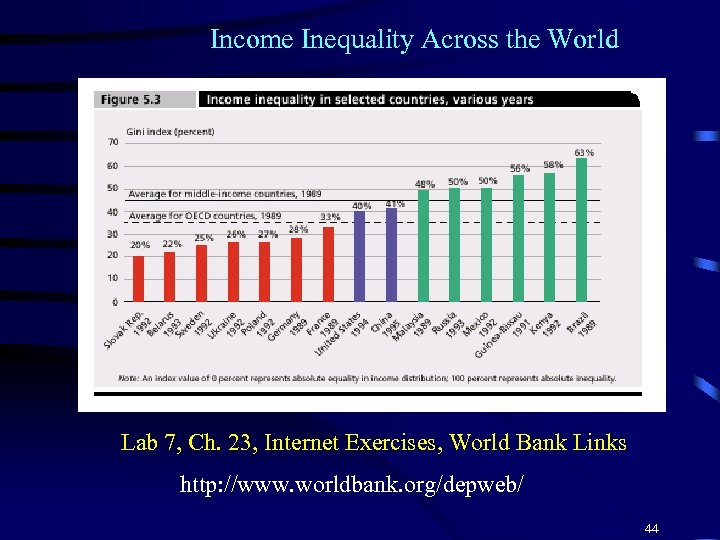 Income Inequality Across the World Lab 7, Ch. 23, Internet Exercises, World Bank Links