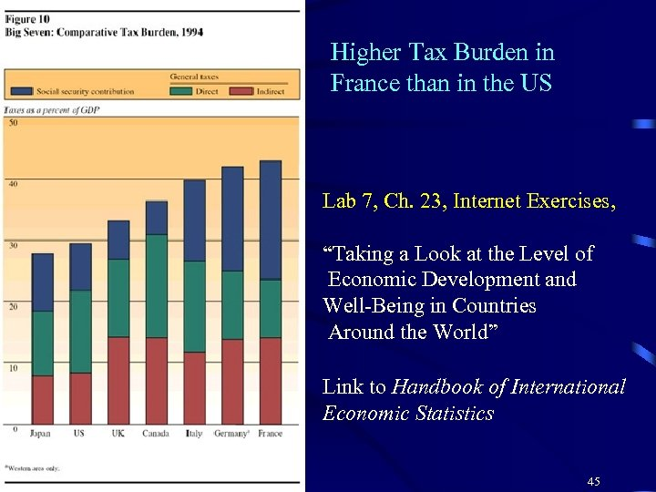 Higher Tax Burden in France than in the US Lab 7, Ch. 23, Internet