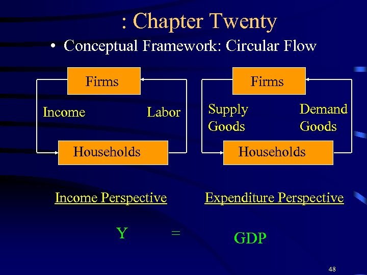 : Chapter Twenty • Conceptual Framework: Circular Flow Firms Income Firms Labor Supply Goods