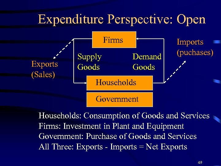 Expenditure Perspective: Open Firms Exports (Sales) Supply Goods Demand Goods Imports (puchases) Households Government