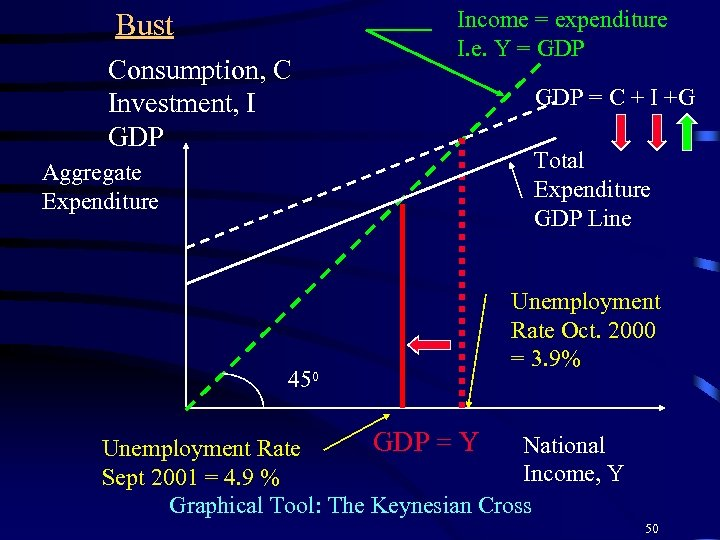 Bust Consumption, C Investment, I GDP Aggregate Expenditure 450 Income = expenditure I. e.