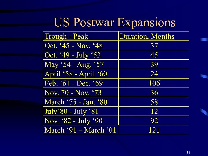 US Postwar Expansions 51