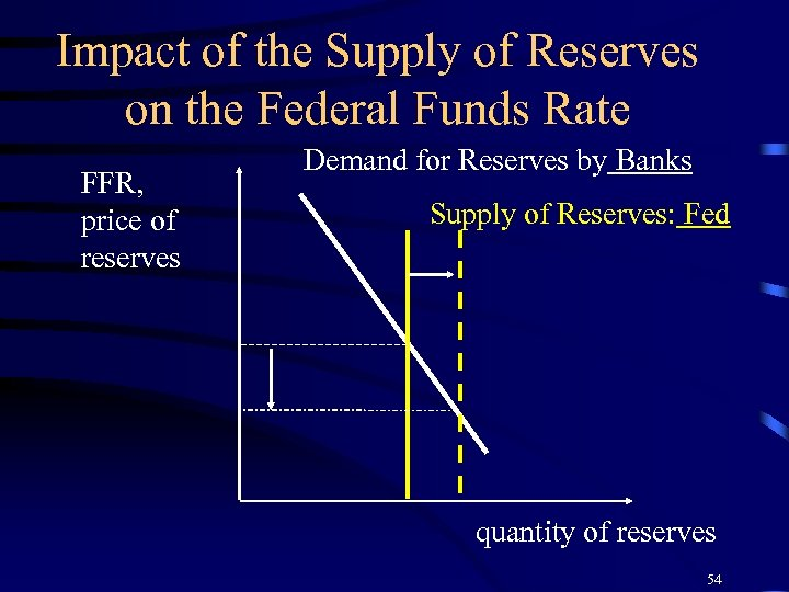 Impact of the Supply of Reserves on the Federal Funds Rate FFR, price of
